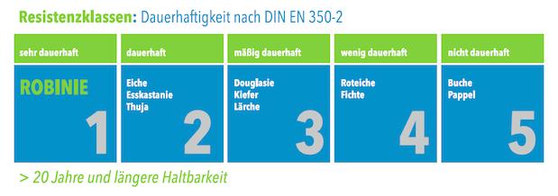 Ressistenzklassen von Holz nach DIN EN 350-2