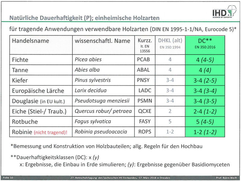 Dauerhaftigkeitsklassen nach DIN EN 1995-1-1/NA